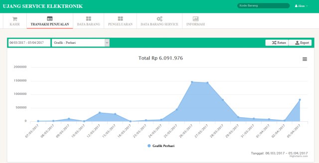 aplikasi grafik penjualan