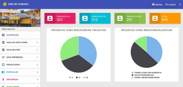 dashboard sistem informasi akademik kurikulum 13